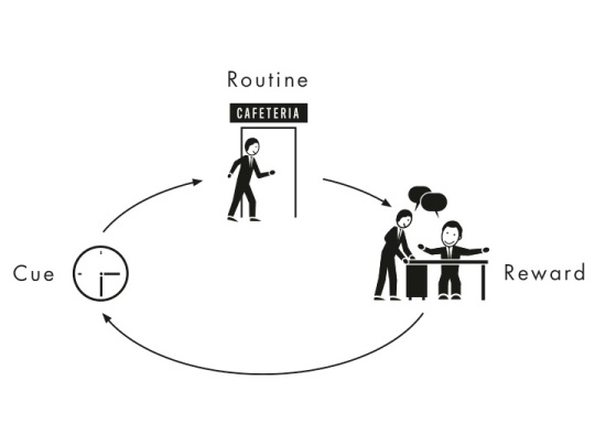 How habits work. Source: http://charlesduhigg.com/how-habits-work/